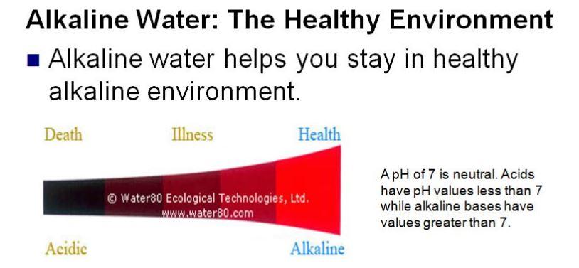 water80 PH chart
